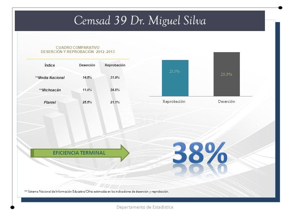 CUADRO COMPARATIVO DESERCIÓN Y REPROBACIÓN 2012 -2013 Índice DeserciónReprobación **Media Nacional 14.5%31.9% **Michoacán 11.0%34.8% Plantel 25.5%21.1% Cemsad 39 Dr.