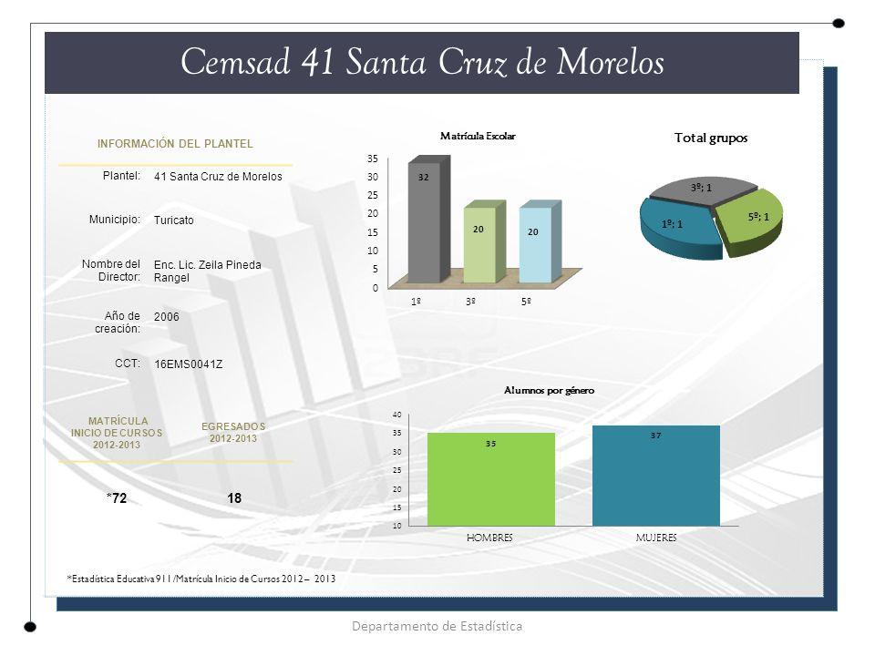 INFORMACIÓN DEL PLANTEL Plantel: 41 Santa Cruz de Morelos Municipio: Turicato Nombre del Director: Enc.