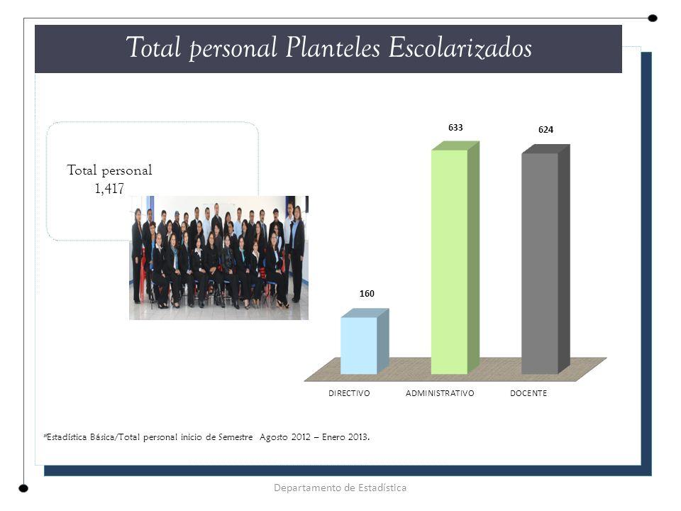Total personal Planteles Escolarizados Total personal 1,417 Departamento de Estadística *Estadística Básica/Total personal inicio de Semestre Agosto 2012 – Enero 2013.