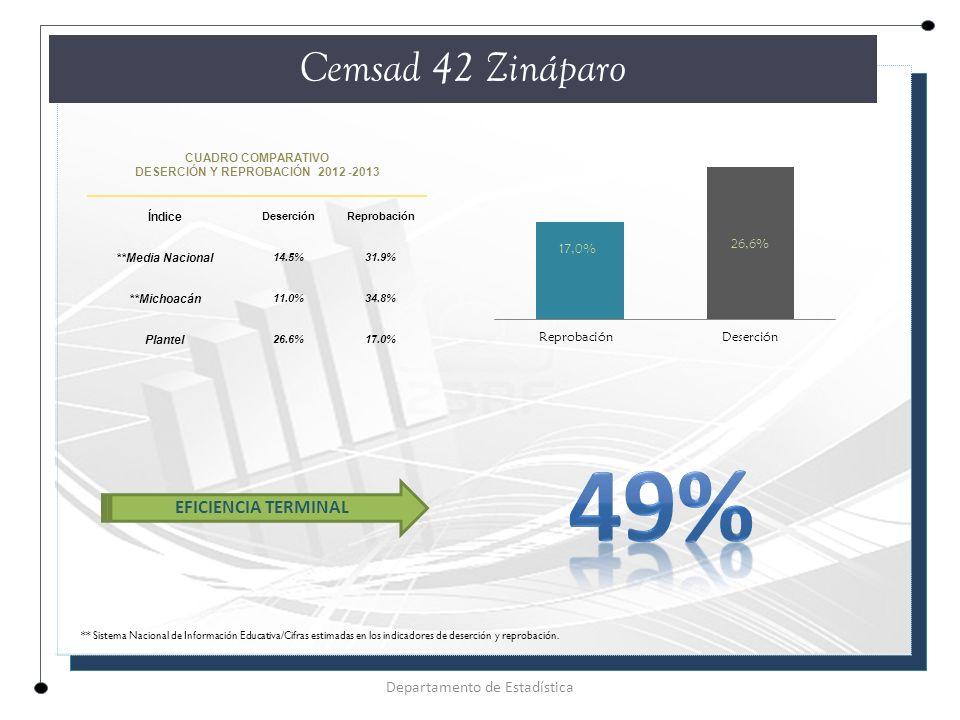 CUADRO COMPARATIVO DESERCIÓN Y REPROBACIÓN 2012 -2013 Índice DeserciónReprobación **Media Nacional 14.5%31.9% **Michoacán 11.0%34.8% Plantel 26.6%17.0% Cemsad 42 Zináparo Departamento de Estadística EFICIENCIA TERMINAL ** Sistema Nacional de Información Educativa/Cifras estimadas en los indicadores de deserción y reprobación.