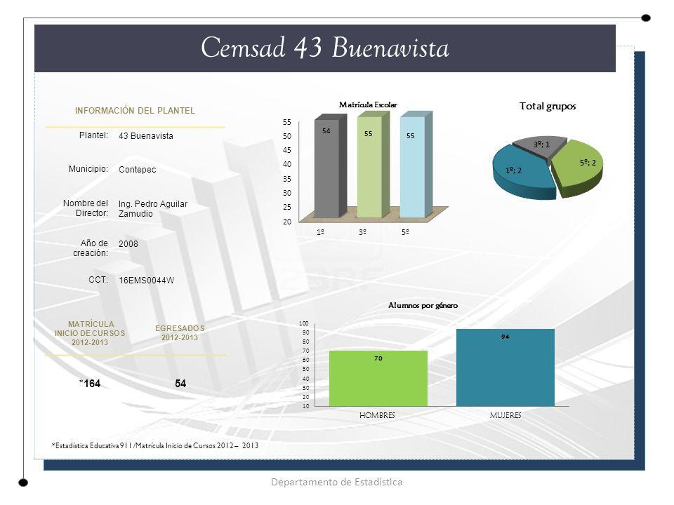 INFORMACIÓN DEL PLANTEL Plantel: 43 Buenavista Municipio: Contepec Nombre del Director: Ing.