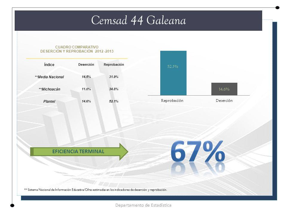 CUADRO COMPARATIVO DESERCIÓN Y REPROBACIÓN 2012 -2013 Índice DeserciónReprobación **Media Nacional 14.5%31.9% **Michoacán 11.0%34.8% Plantel 14.6%52.1% Cemsad 44 Galeana Departamento de Estadística EFICIENCIA TERMINAL ** Sistema Nacional de Información Educativa/Cifras estimadas en los indicadores de deserción y reprobación.