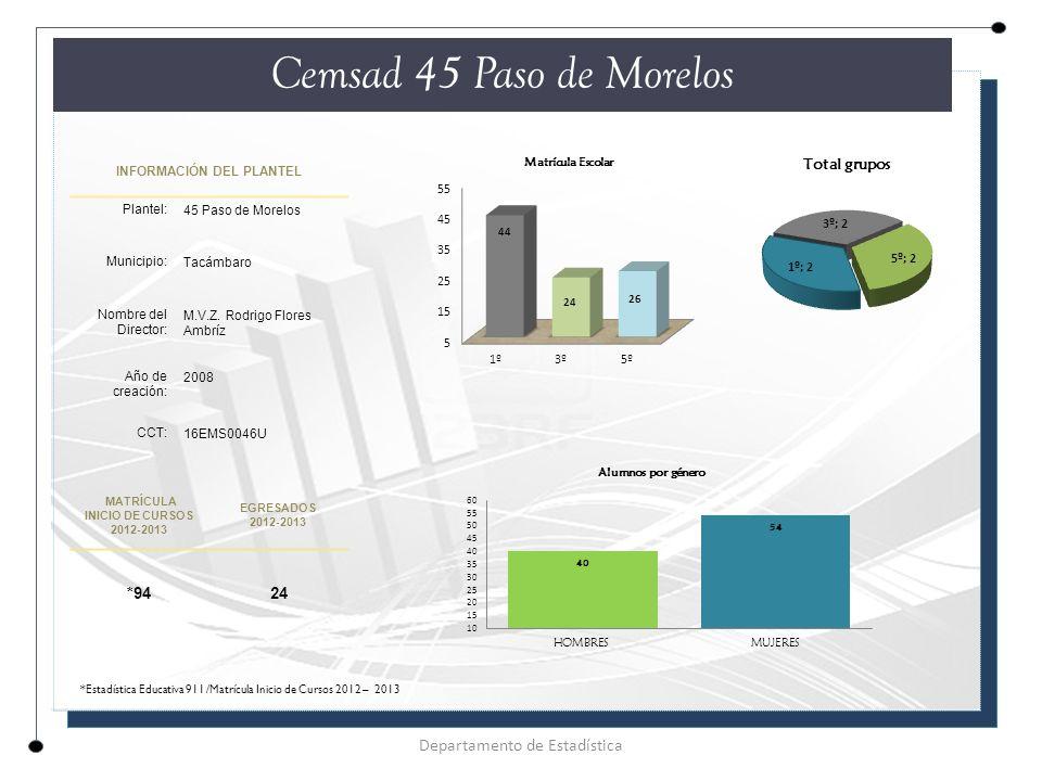 INFORMACIÓN DEL PLANTEL Plantel: 45 Paso de Morelos Municipio: Tacámbaro Nombre del Director: M.V.Z.
