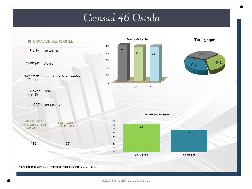 INFORMACIÓN DEL PLANTEL Plantel: 46 Ostula Municipio: Aquila Nombre del Director: Enc.