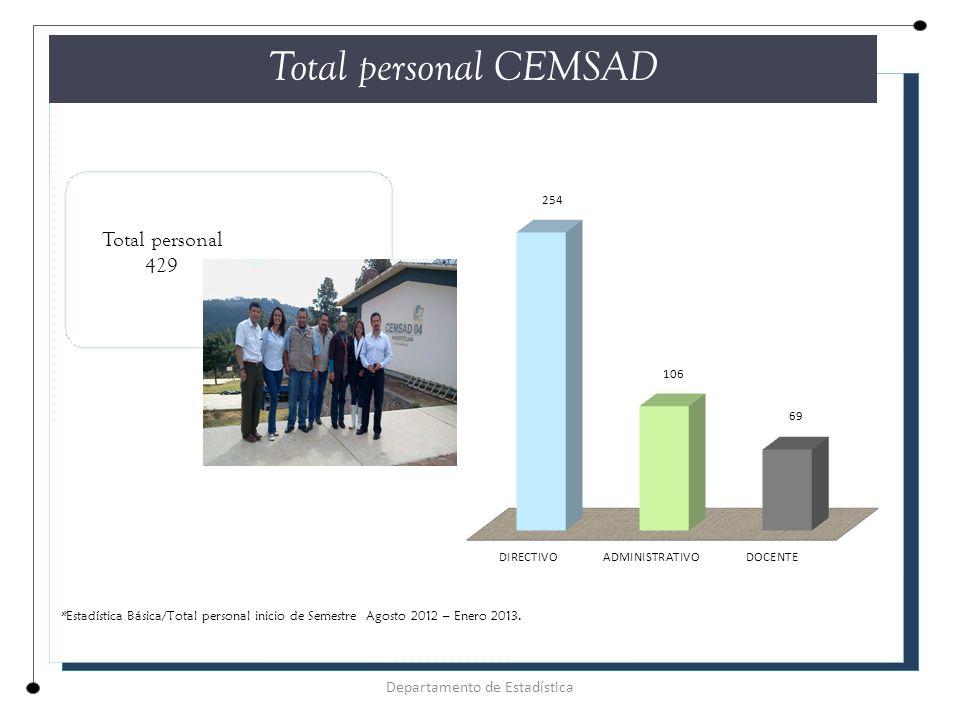 Total personal CEMSAD Total personal 429 *Estadística Básica/Total personal inicio de Semestre Agosto 2012 – Enero 2013.