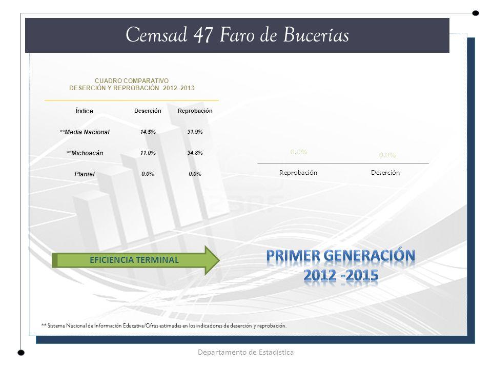 CUADRO COMPARATIVO DESERCIÓN Y REPROBACIÓN 2012 -2013 Índice DeserciónReprobación **Media Nacional 14.5%31.9% **Michoacán 11.0%34.8% Plantel 0.0% Cemsad 47 Faro de Bucerías Departamento de Estadística EFICIENCIA TERMINAL ** Sistema Nacional de Información Educativa/Cifras estimadas en los indicadores de deserción y reprobación.