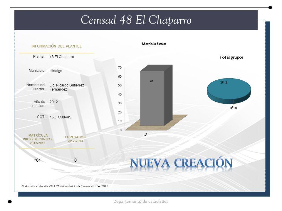 INFORMACIÓN DEL PLANTEL Plantel: 48 El Chaparro Municipio: Hidalgo Nombre del Director: Lic.