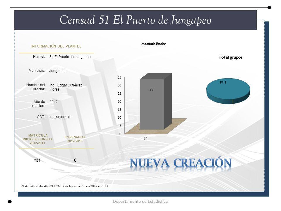 INFORMACIÓN DEL PLANTEL Plantel: 51 El Puerto de Jungapeo Municipio: Jungapeo Nombre del Director: Ing.