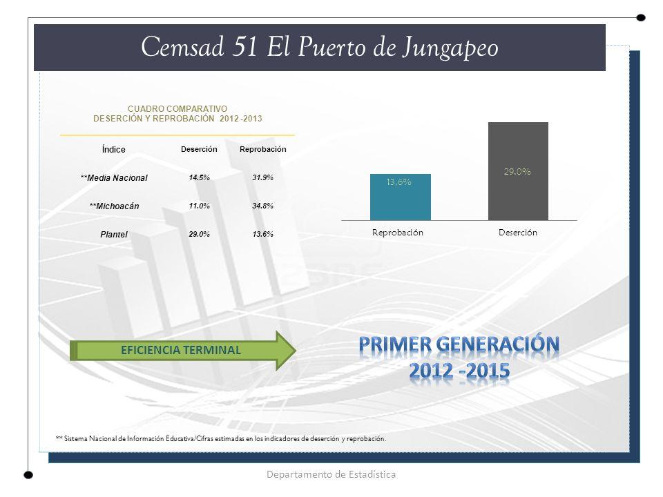 CUADRO COMPARATIVO DESERCIÓN Y REPROBACIÓN 2012 -2013 Índice DeserciónReprobación **Media Nacional 14.5%31.9% **Michoacán 11.0%34.8% Plantel 29.0%13.6% Cemsad 51 El Puerto de Jungapeo Departamento de Estadística EFICIENCIA TERMINAL ** Sistema Nacional de Información Educativa/Cifras estimadas en los indicadores de deserción y reprobación.