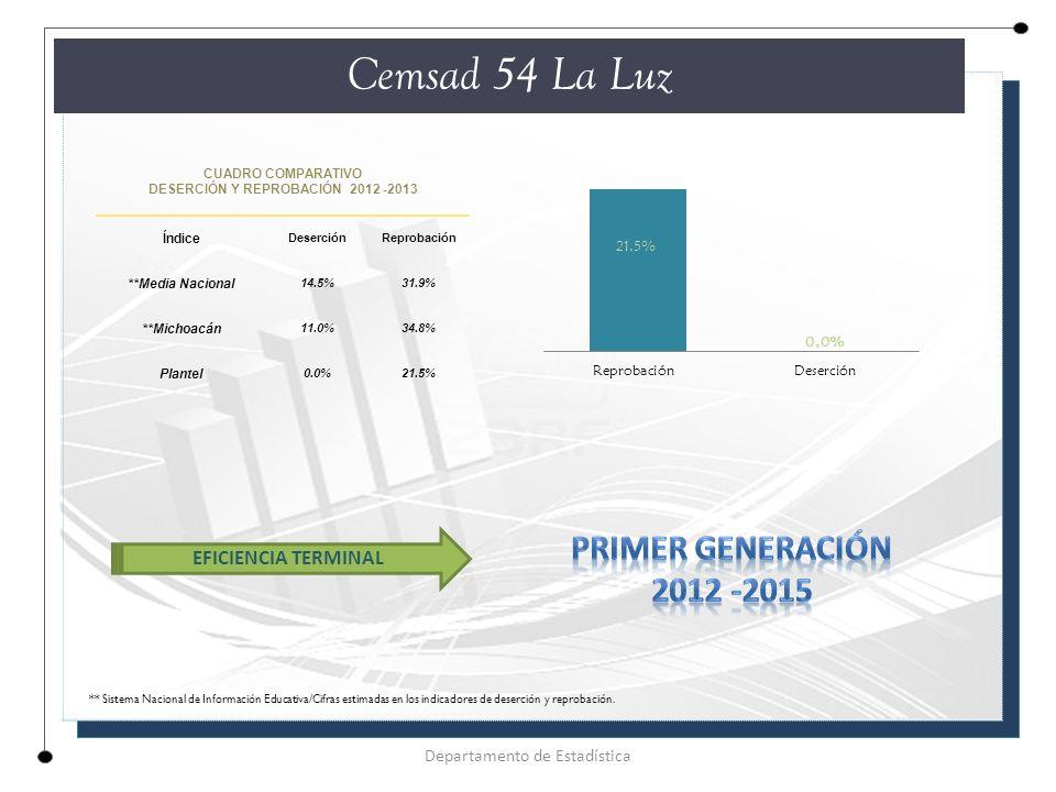 CUADRO COMPARATIVO DESERCIÓN Y REPROBACIÓN 2012 -2013 Índice DeserciónReprobación **Media Nacional 14.5%31.9% **Michoacán 11.0%34.8% Plantel 0.0%21.5% Cemsad 54 La Luz Departamento de Estadística EFICIENCIA TERMINAL ** Sistema Nacional de Información Educativa/Cifras estimadas en los indicadores de deserción y reprobación.