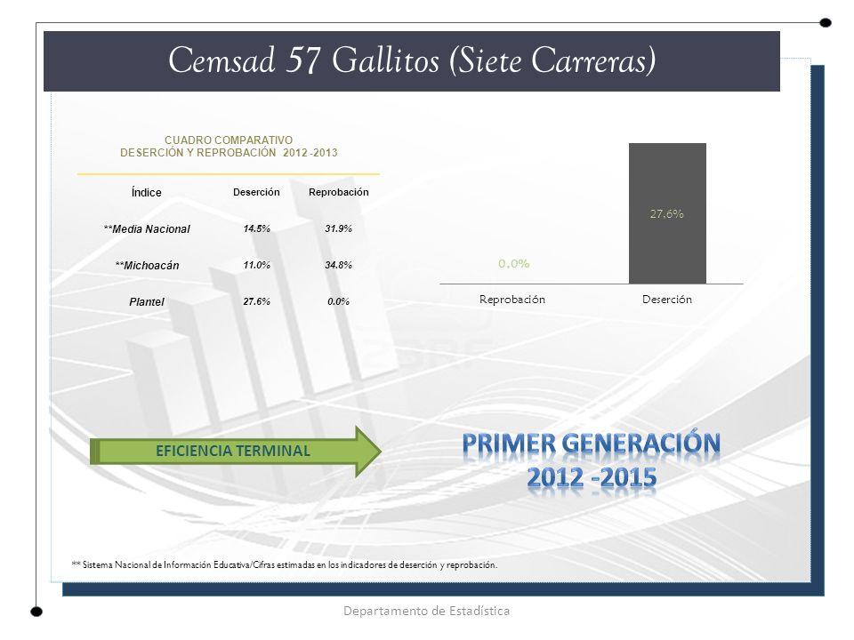 CUADRO COMPARATIVO DESERCIÓN Y REPROBACIÓN 2012 -2013 Índice DeserciónReprobación **Media Nacional 14.5%31.9% **Michoacán 11.0%34.8% Plantel 27.6%0.0% Cemsad 57 Gallitos (Siete Carreras) Departamento de Estadística EFICIENCIA TERMINAL ** Sistema Nacional de Información Educativa/Cifras estimadas en los indicadores de deserción y reprobación.
