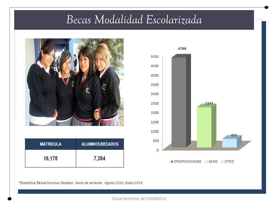 Becas Modalidad Escolarizada Departamento de Estadística MATRICULA ALUMNOS BECADOS 16,1787,384 *Estadística Básica/Alumnos Becados inicio de semestre Agosto 2012- Enero 2013