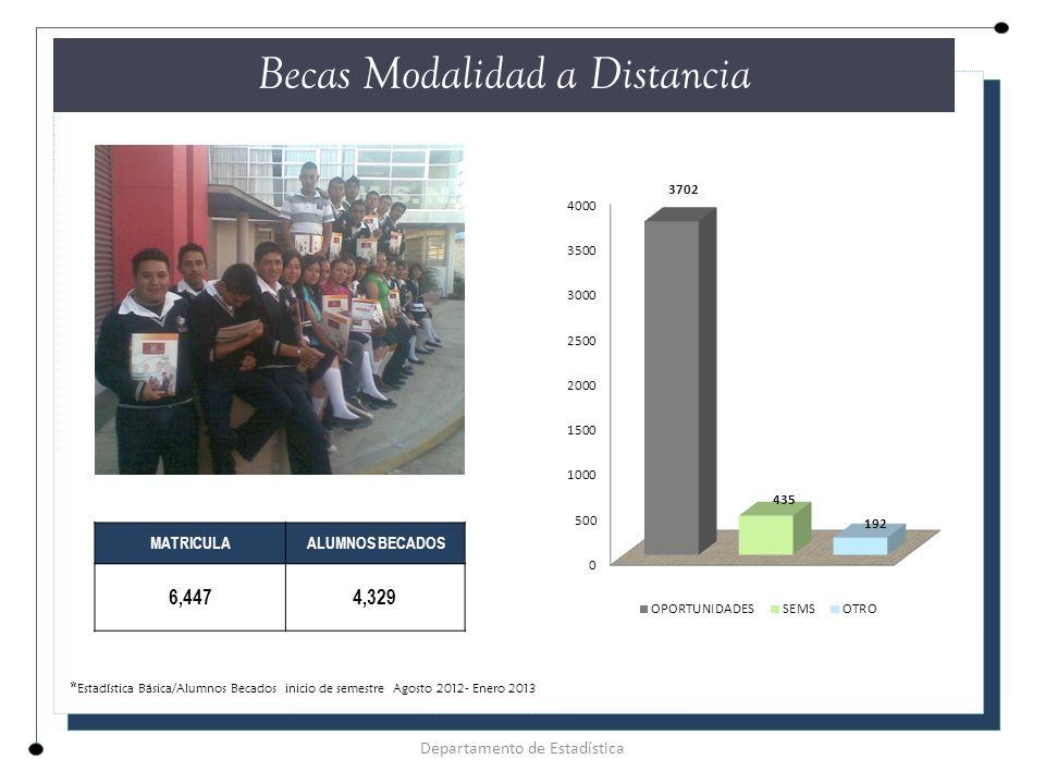 Becas Modalidad a Distancia Departamento de Estadística MATRICULA ALUMNOS BECADOS 6,4474,329 * Estadística Básica/Alumnos Becados inicio de semestre Agosto 2012- Enero 2013