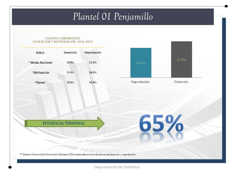 CUADRO COMPARATIVO DESERCIÓN Y REPROBACIÓN 2012 -2013 Índice DeserciónReprobación **Media Nacional 14.5%31.9% **Michoacán 11.0%34.8% Plantel 12.8%10.4% Plantel 01 Penjamillo Departamento de Estadística EFICIENCIA TERMINAL ** Sistema Nacional de Información Educativa/Cifras estimadas en los indicadores de deserción y reprobación.