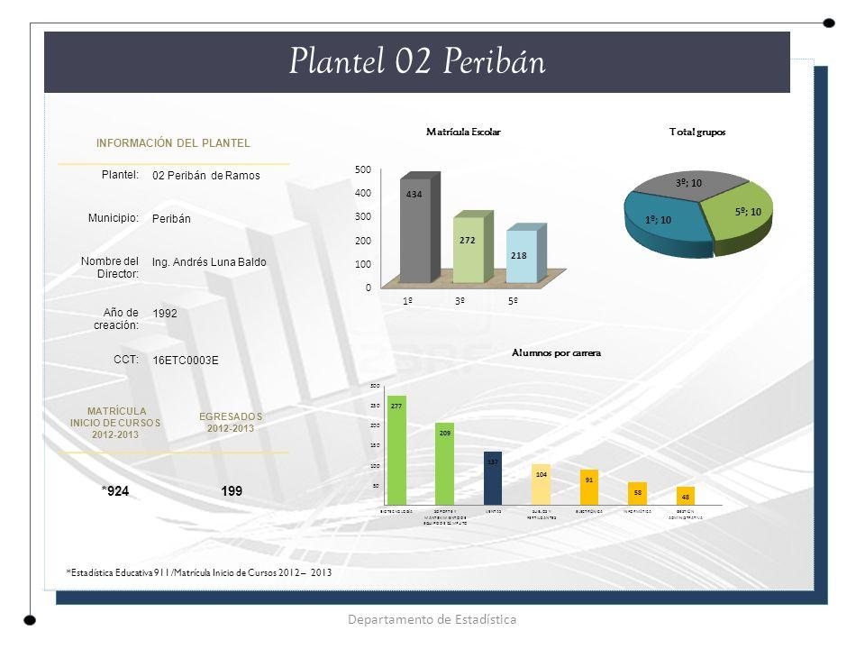 INFORMACIÓN DEL PLANTEL Plantel: 02 Peribán de Ramos Municipio: Peribán Nombre del Director: Ing.