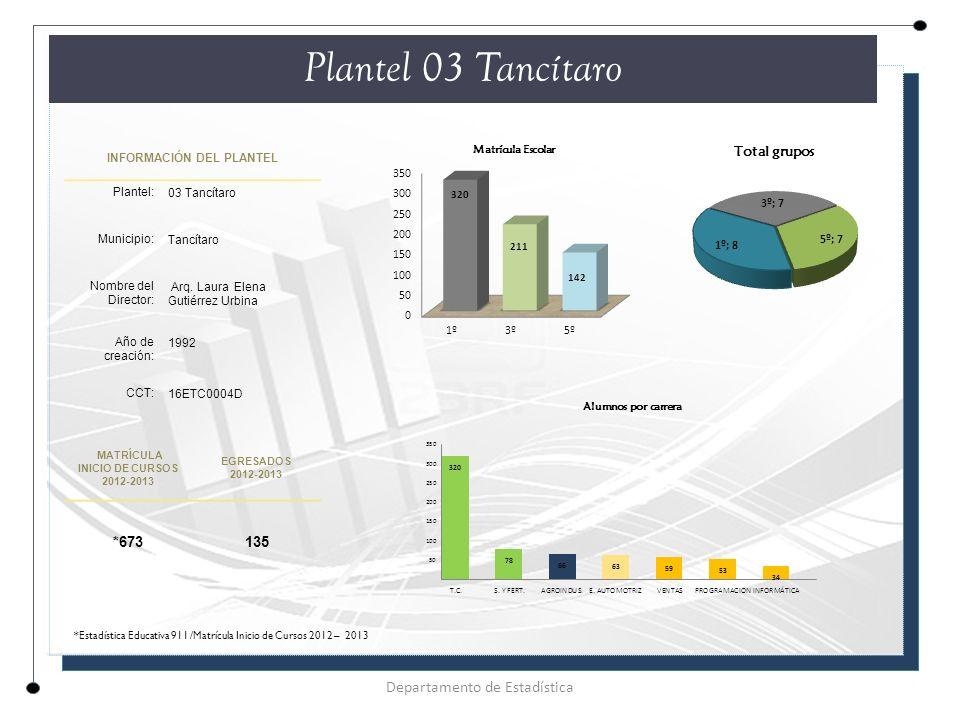 Plantel 03 Tancítaro Departamento de Estadística INFORMACIÓN DEL PLANTEL Plantel: 03 Tancítaro Municipio: Tancítaro Nombre del Director: Arq.