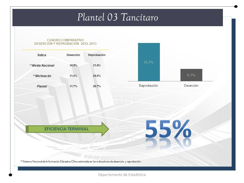 CUADRO COMPARATIVO DESERCIÓN Y REPROBACIÓN 2012 -2013 Índice DeserciónReprobación **Media Nacional 14.5%31.9% **Michoacán 11.0%34.8% Plantel 11.7%36.7% Plantel 03 Tancítaro Departamento de Estadística EFICIENCIA TERMINAL **Sistema Nacional de Información Educativa/Cifras estimadas en los indicadores de deserción y reprobación.