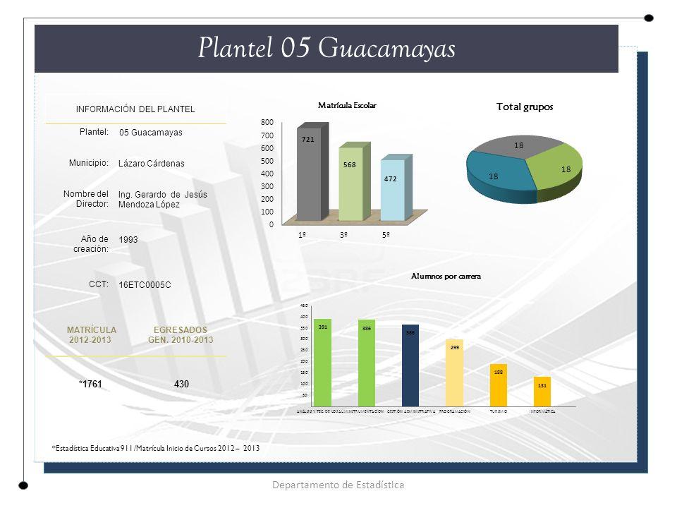Plantel 05 Guacamayas INFORMACIÓN DEL PLANTEL Plantel: 05 Guacamayas Municipio: Lázaro Cárdenas Nombre del Director: Ing.
