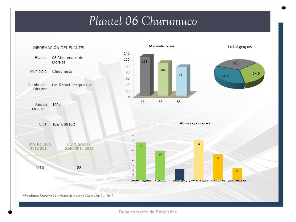 Plantel 06 Churumuco INFORMACIÓN DEL PLANTEL Plantel: 06 Churumuco de Morelos Municipio: Churumuco Nombre del Director: Lic.