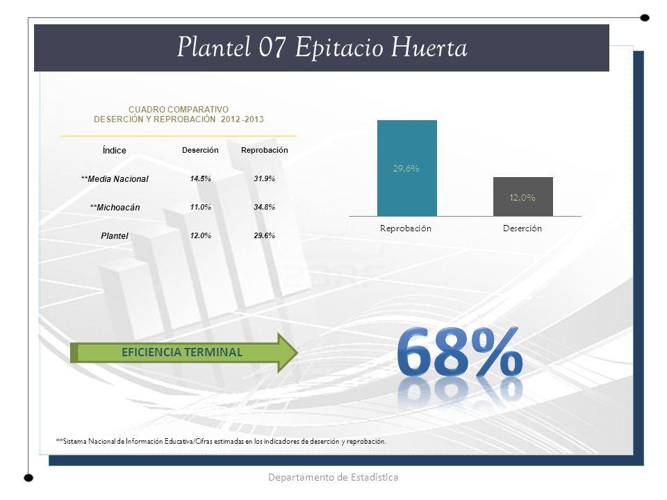 CUADRO COMPARATIVO DESERCIÓN Y REPROBACIÓN 2012 -2013 Índice DeserciónReprobación **Media Nacional 14.5%31.9% **Michoacán 11.0%34.8% Plantel 12.0%29.6% Plantel 07 Epitacio Huerta Departamento de Estadística EFICIENCIA TERMINAL **Sistema Nacional de Información Educativa/Cifras estimadas en los indicadores de deserción y reprobación.
