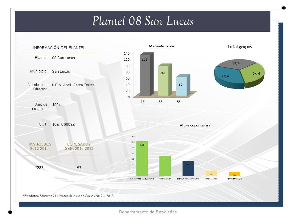 Plantel 08 San Lucas INFORMACIÓN DEL PLANTEL Plantel: 08 San Lucas Municipio: San Lucas Nombre del Director: L.E.A Abel Garza Torres Año de creación: 1994 CCT: 16ETC0008Z MATRÍCULA 2012-2013 EGRESADOS GEN.