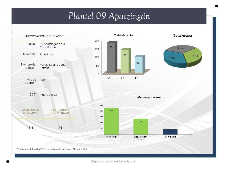 Plantel 09 Apatzingán INFORMACIÓN DEL PLANTEL Plantel: 09 Apatzingán de la Constitución Municipio: Apatzingán Nombre del Director: M.V.Z.