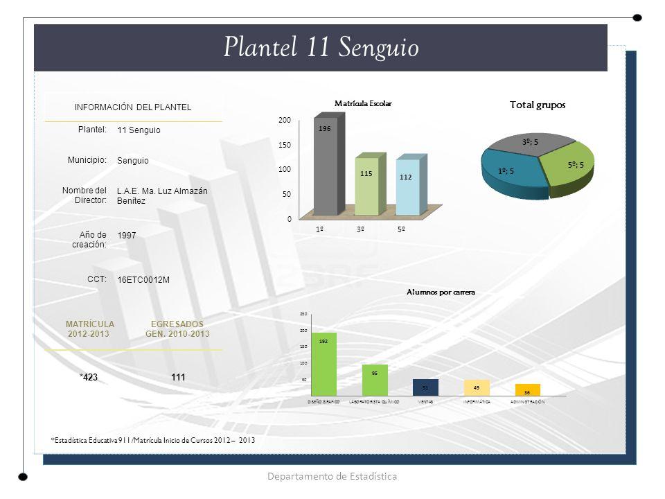Plantel 11 Senguio INFORMACIÓN DEL PLANTEL Plantel: 11 Senguio Municipio: Senguio Nombre del Director: L.A.E.