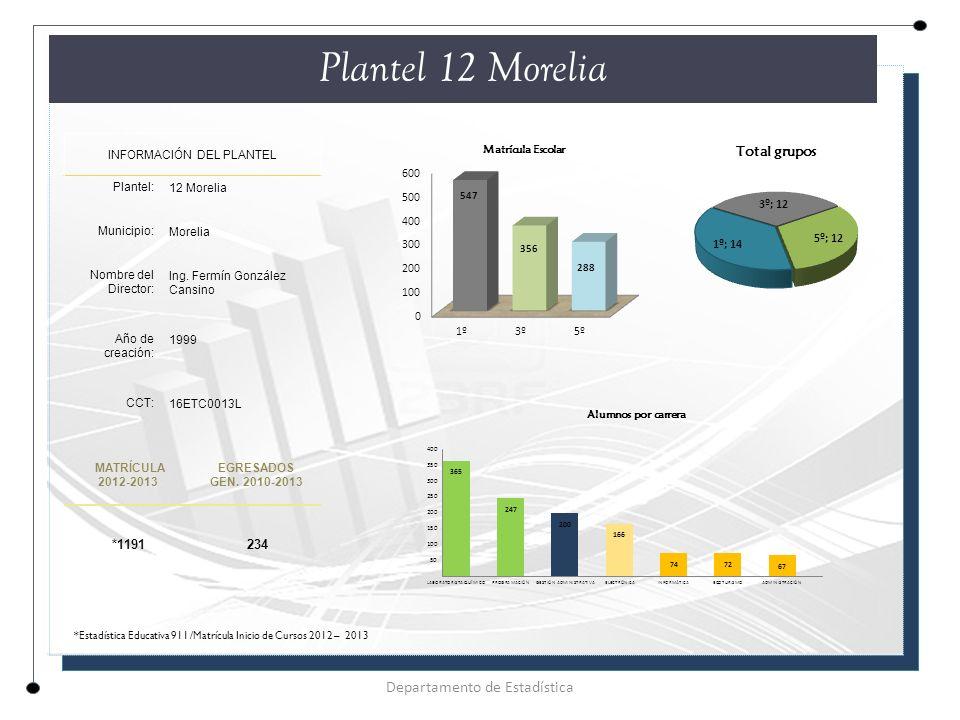 Plantel 12 Morelia INFORMACIÓN DEL PLANTEL Plantel: 12 Morelia Municipio: Morelia Nombre del Director: Ing.