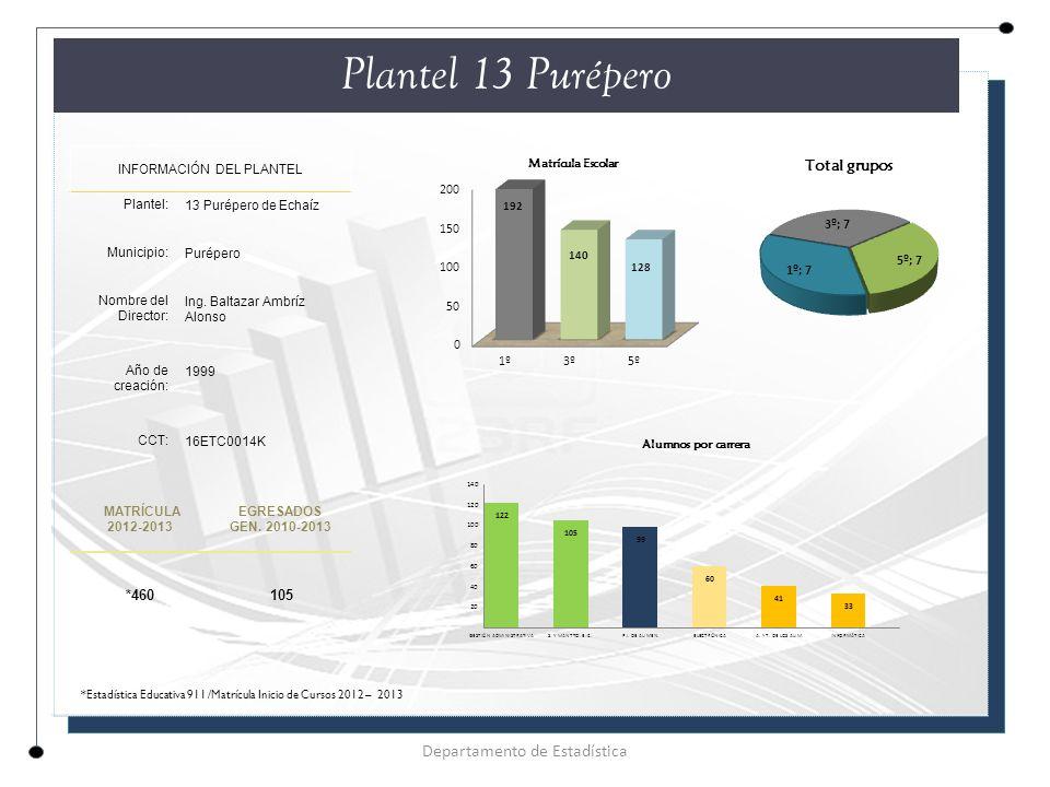Plantel 13 Purépero INFORMACIÓN DEL PLANTEL Plantel: 13 Purépero de Echaíz Municipio: Purépero Nombre del Director: Ing.