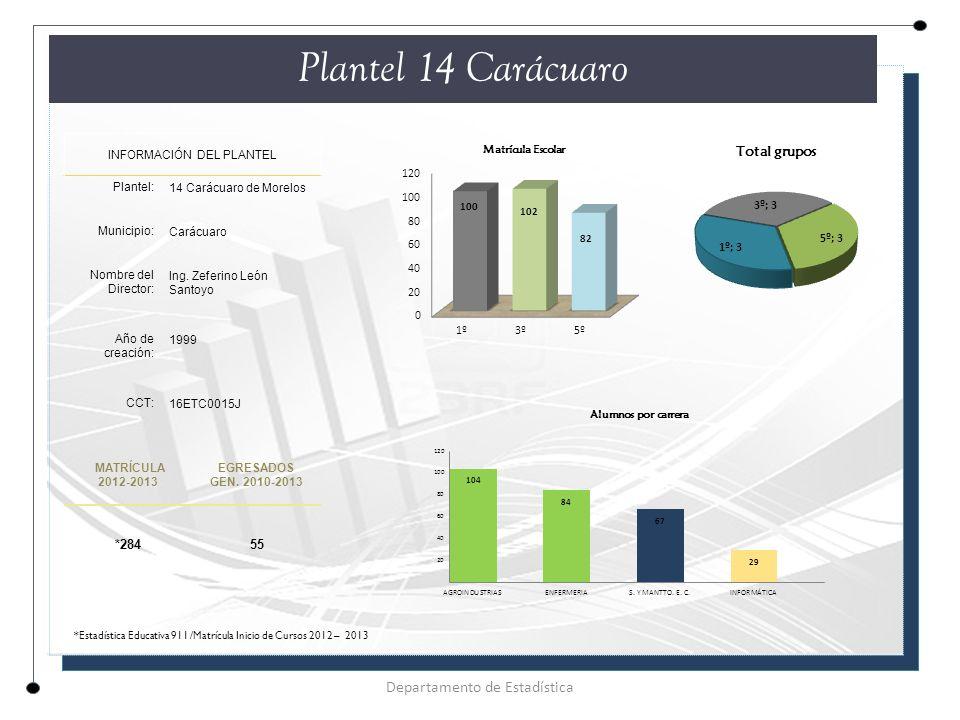 Plantel 14 Carácuaro INFORMACIÓN DEL PLANTEL Plantel: 14 Carácuaro de Morelos Municipio: Carácuaro Nombre del Director: Ing.