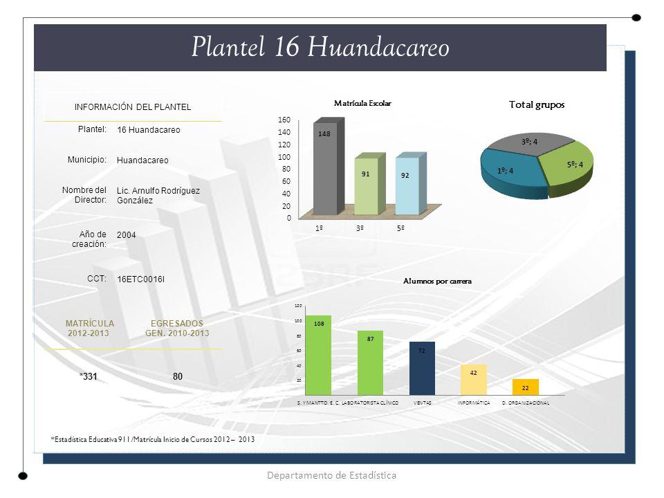 Plantel 16 Huandacareo INFORMACIÓN DEL PLANTEL Plantel: 16 Huandacareo Municipio: Huandacareo Nombre del Director: Lic.
