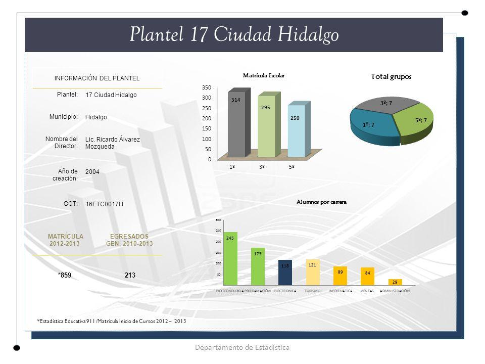 Plantel 17 Ciudad Hidalgo INFORMACIÓN DEL PLANTEL Plantel: 17 Ciudad Hidalgo Municipio: Hidalgo Nombre del Director: Lic.