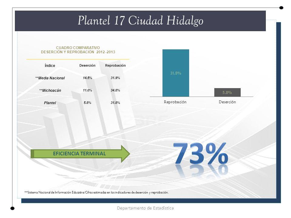CUADRO COMPARATIVO DESERCIÓN Y REPROBACIÓN 2012 -2013 Índice DeserciónReprobación **Media Nacional 14.5%31.9% **Michoacán 11.0%34.8% Plantel 5.8%31.8% Plantel 17 Ciudad Hidalgo Departamento de Estadística EFICIENCIA TERMINAL **Sistema Nacional de Información Educativa/Cifras estimadas en los indicadores de deserción y reprobación.