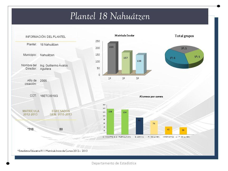 Plantel 18 Nahuátzen INFORMACIÓN DEL PLANTEL Plantel: 18 Nahuátzen Municipio: Nahuátzen Nombre del Director: Ing.