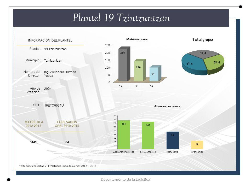 Plantel 19 Tzintzuntzan INFORMACIÓN DEL PLANTEL Plantel: 19 Tzintzuntzan Municipio: Tzintzuntzan Nombre del Director: Ing.
