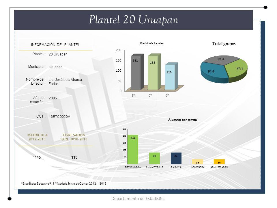 Plantel 20 Uruapan INFORMACIÓN DEL PLANTEL Plantel: 20 Uruapan Municipio: Uruapan Nombre del Director: Lic.