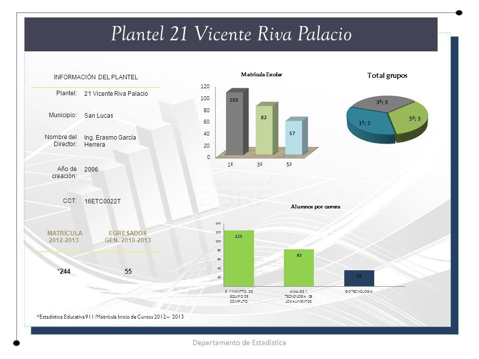 Plantel 21 Vicente Riva Palacio INFORMACIÓN DEL PLANTEL Plantel: 21 Vicente Riva Palacio Municipio: San Lucas Nombre del Director: Ing.