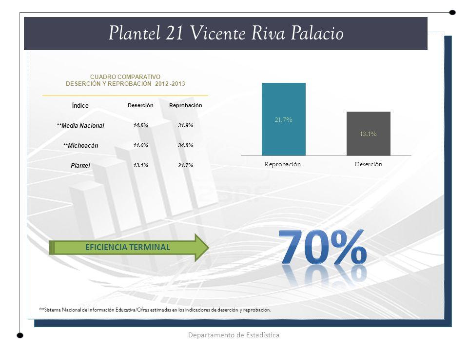 CUADRO COMPARATIVO DESERCIÓN Y REPROBACIÓN 2012 -2013 Índice DeserciónReprobación **Media Nacional 14.5%31.9% **Michoacán 11.0%34.8% Plantel 13.1%21.7% Plantel 21 Vicente Riva Palacio Departamento de Estadística EFICIENCIA TERMINAL **Sistema Nacional de Información Educativa/Cifras estimadas en los indicadores de deserción y reprobación.