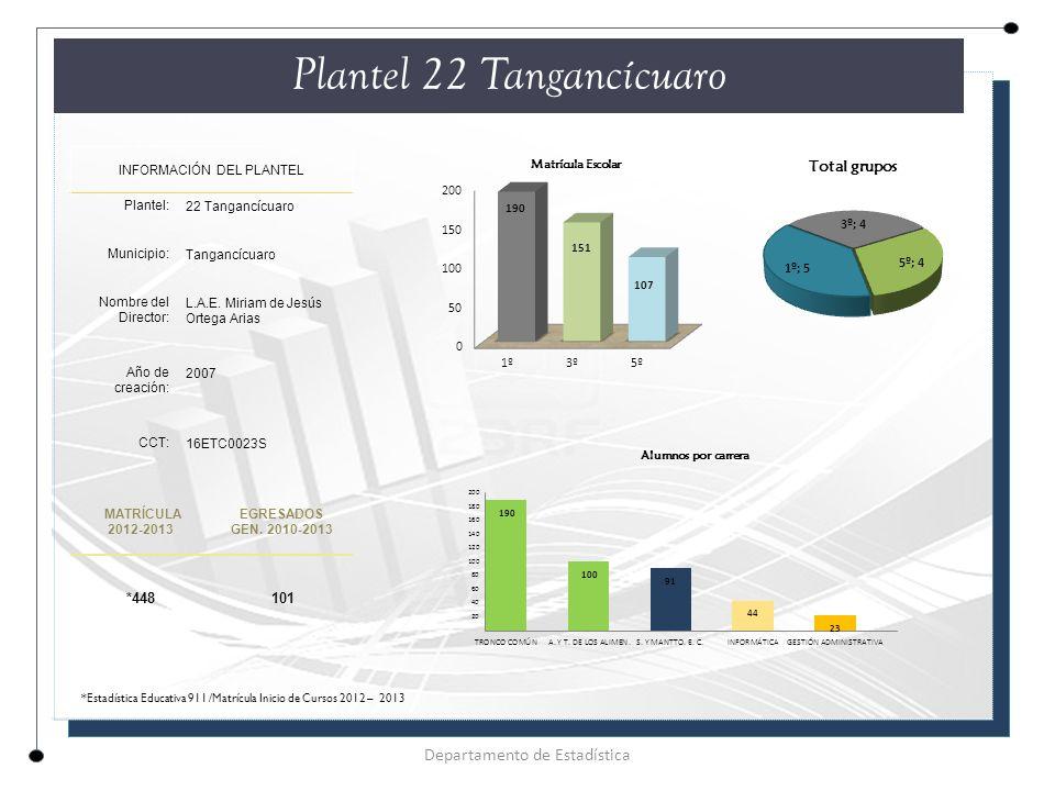 Plantel 22 Tangancícuaro INFORMACIÓN DEL PLANTEL Plantel: 22 Tangancícuaro Municipio: Tangancícuaro Nombre del Director: L.A.E.