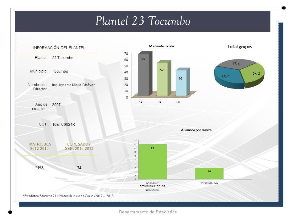 Plantel 23 Tocumbo INFORMACIÓN DEL PLANTEL Plantel: 23 Tocumbo Municipio: Tocumbo Nombre del Director: Ing.