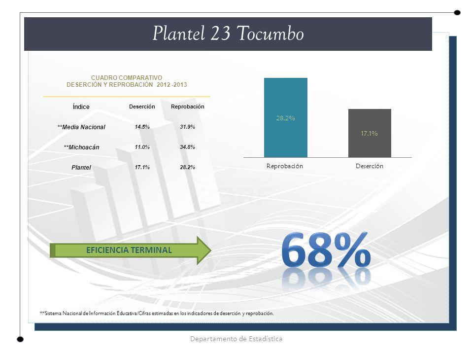 CUADRO COMPARATIVO DESERCIÓN Y REPROBACIÓN 2012 -2013 Índice DeserciónReprobación **Media Nacional 14.5%31.9% **Michoacán 11.0%34.8% Plantel 17.1%28.2% Plantel 23 Tocumbo Departamento de Estadística EFICIENCIA TERMINAL **Sistema Nacional de Información Educativa/Cifras estimadas en los indicadores de deserción y reprobación.