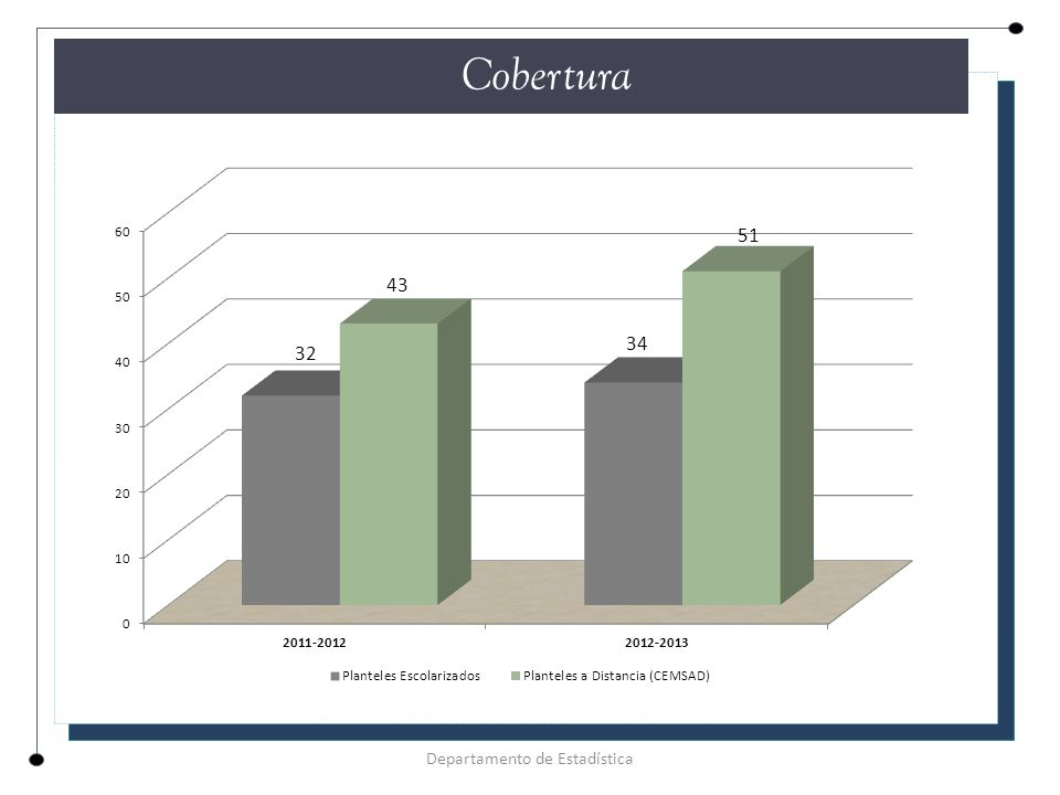 CUADRO COMPARATIVO DESERCIÓN Y REPROBACIÓN 2012 -2013 Índice DeserciónReprobación **Media Nacional 14.5%31.9% **Michoacán 11.0%34.8% Plantel 6.7%40.9% Cemsad 30 El Limón de Papatzindán Departamento de Estadística EFICIENCIA TERMINAL ** Sistema Nacional de Información Educativa/Cifras estimadas en los indicadores de deserción y reprobación.