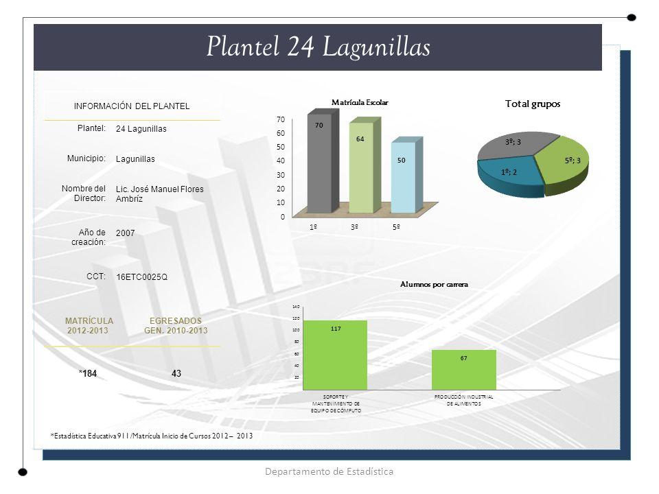 Plantel 24 Lagunillas INFORMACIÓN DEL PLANTEL Plantel: 24 Lagunillas Municipio: Lagunillas Nombre del Director: Lic.