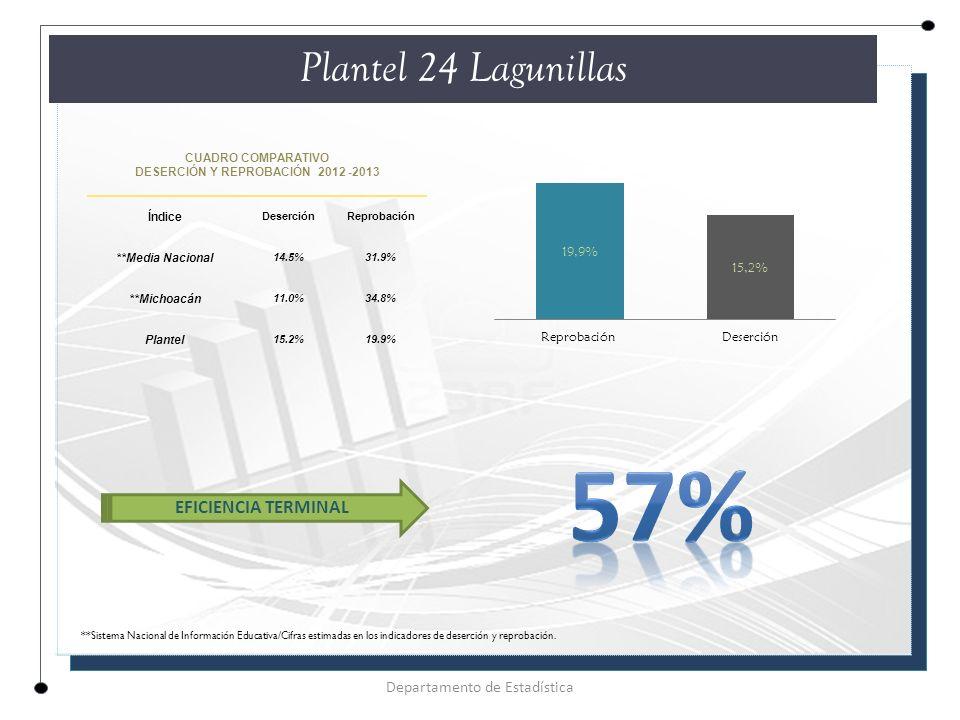 CUADRO COMPARATIVO DESERCIÓN Y REPROBACIÓN 2012 -2013 Índice DeserciónReprobación **Media Nacional 14.5%31.9% **Michoacán 11.0%34.8% Plantel 15.2%19.9% Plantel 24 Lagunillas Departamento de Estadística EFICIENCIA TERMINAL **Sistema Nacional de Información Educativa/Cifras estimadas en los indicadores de deserción y reprobación.