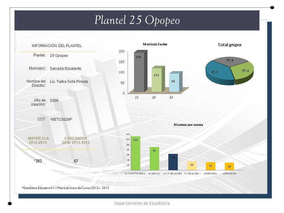 Plantel 25 Opopeo INFORMACIÓN DEL PLANTEL Plantel: 25 Opopeo Municipio: Salvador Escalante Nombre del Director: Lic.