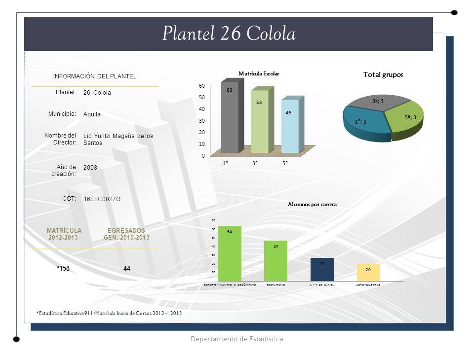 Plantel 26 Colola INFORMACIÓN DEL PLANTEL Plantel: 26 Colola Municipio: Aquila Nombre del Director: Lic.
