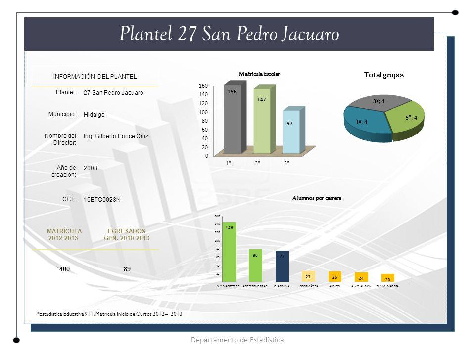 Plantel 27 San Pedro Jacuaro INFORMACIÓN DEL PLANTEL Plantel: 27 San Pedro Jacuaro Municipio: Hidalgo Nombre del Director: Ing.