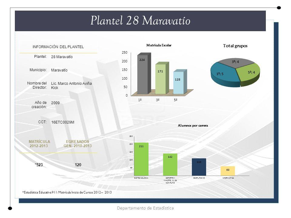Plantel 28 Maravatío INFORMACIÓN DEL PLANTEL Plantel: 28 Maravatío Municipio: Maravatío Nombre del Director: Lic.