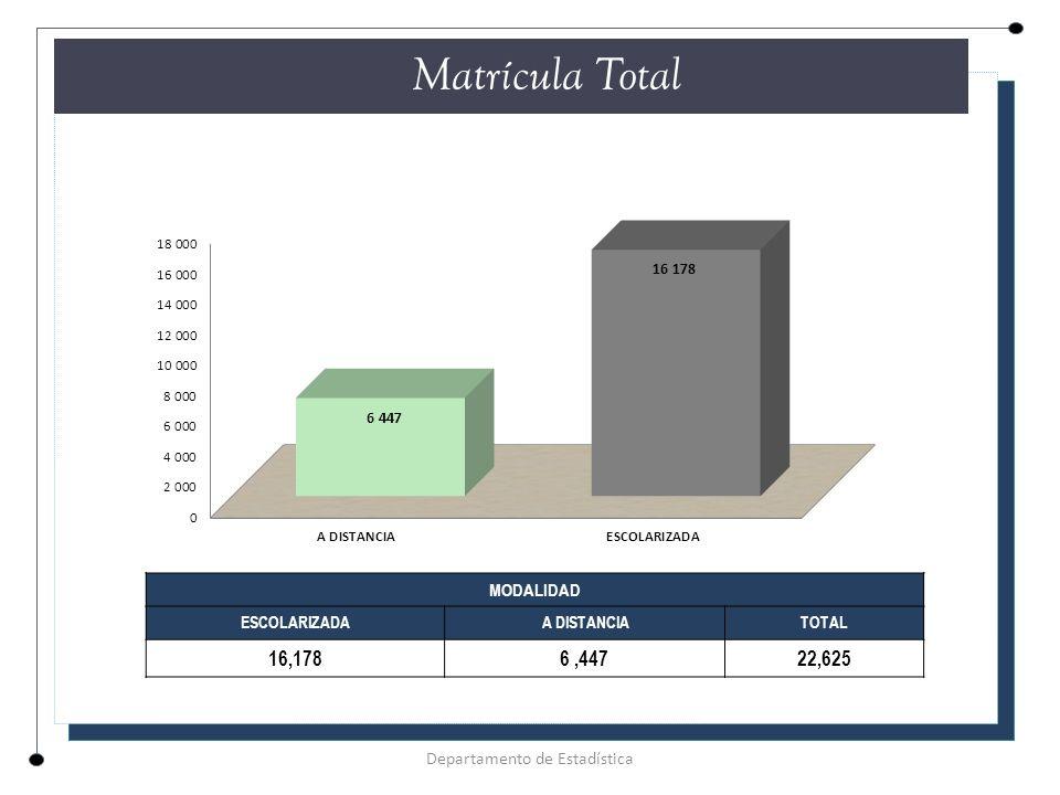 Matrícula Total MODALIDAD ESCOLARIZADA A DISTANCIATOTAL 16,1786,44722,625 Departamento de Estadística