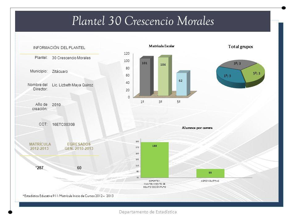 Plantel 30 Crescencio Morales INFORMACIÓN DEL PLANTEL Plantel: 30 Crescencio Morales Municipio: Zitácuaro Nombre del Director: Lic.